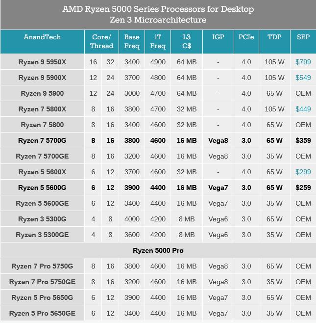 AMD Ryzen 5000G Zen 3 APUs for Desktop.png