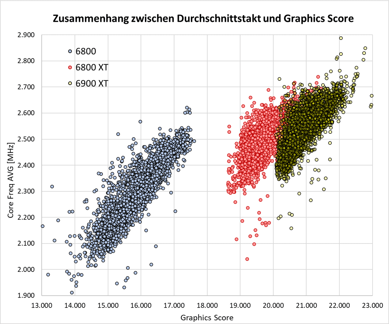 Average Core Frequency - Graphics Score.png