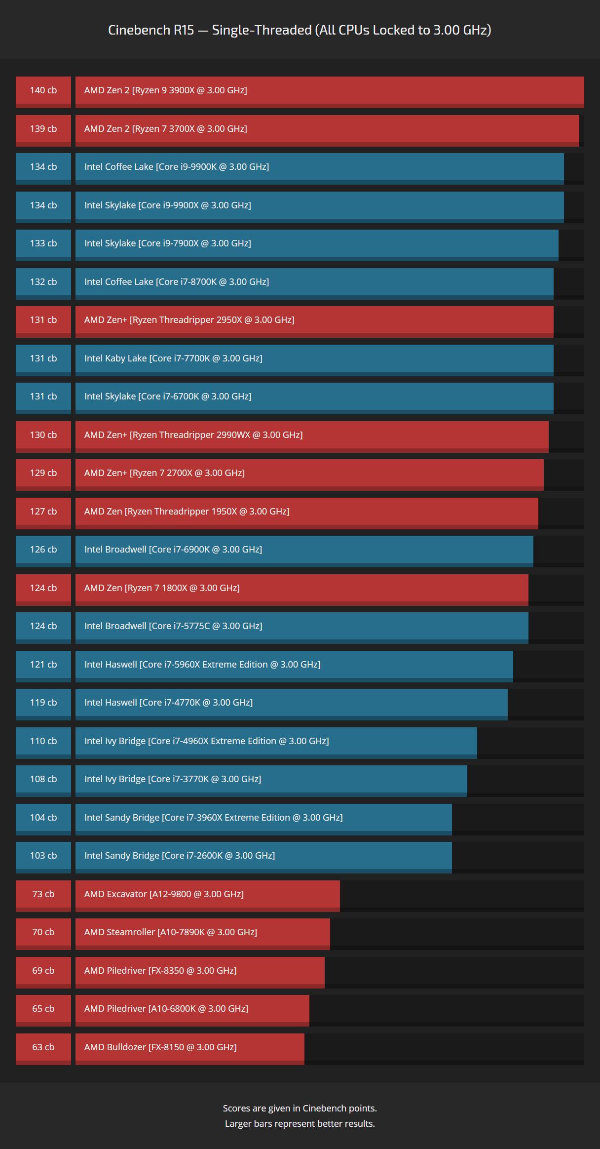 cbr15-ipc-comparison-3ghz-scores.png