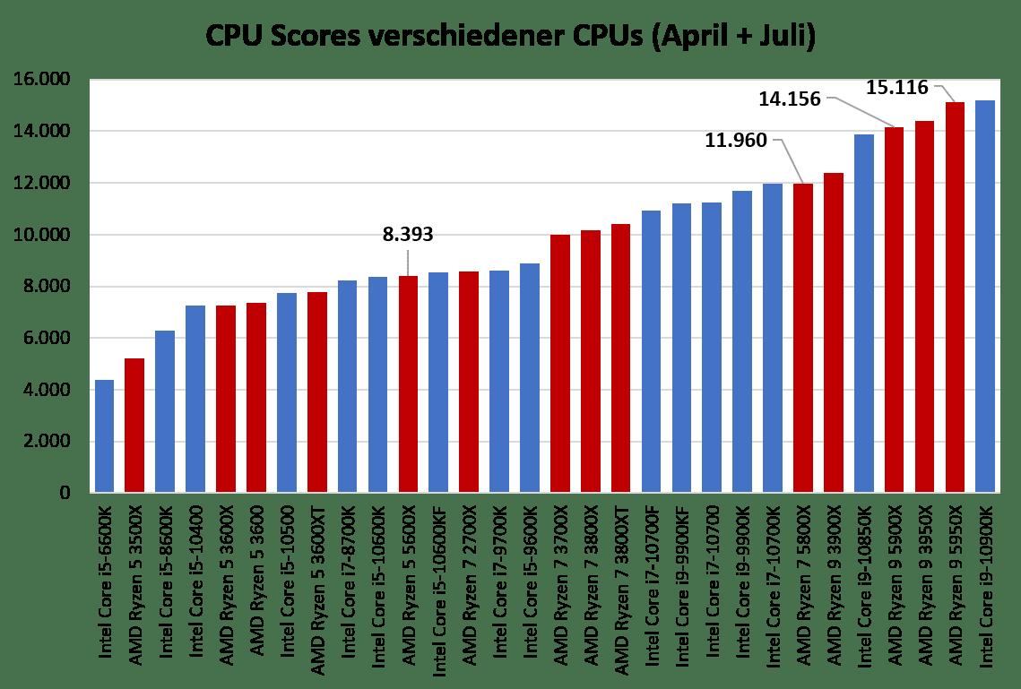 CPU_Scores.png