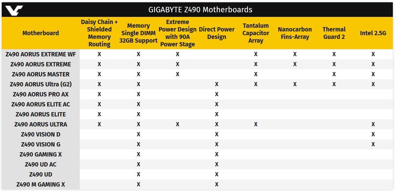 gigabyte_z490_Table.jpg
