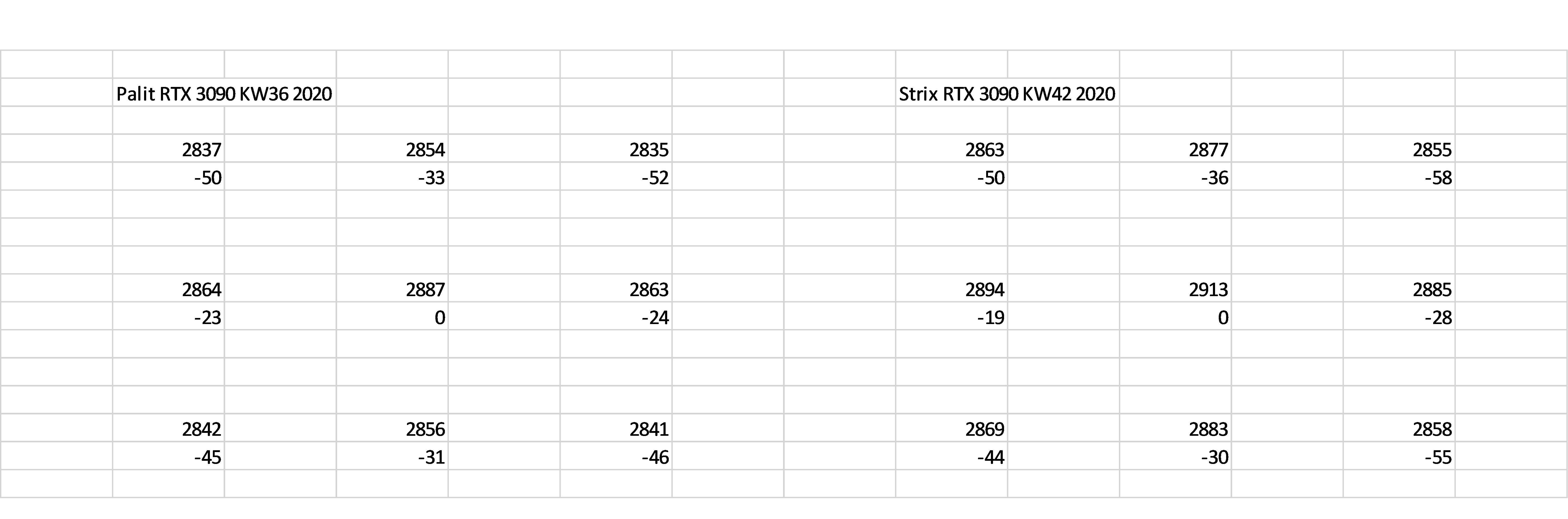GPU Höhenunterschiede im Vergleich.png