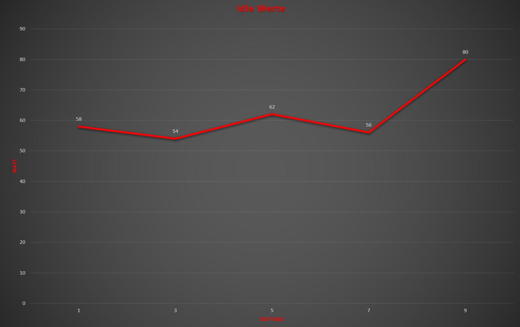 Idle Werte 2021-2017.jpg