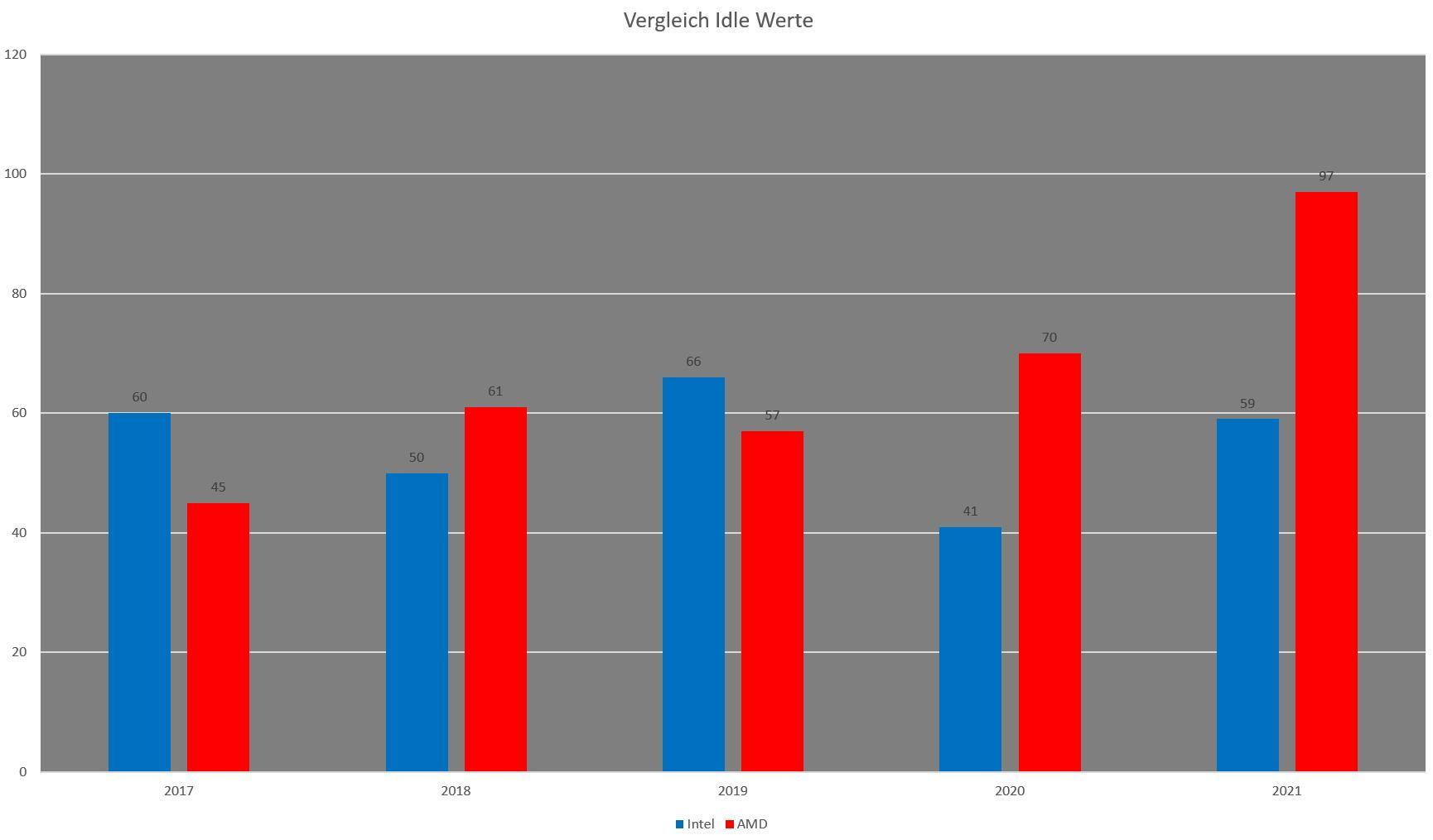 Idle Werte Intel-AMD.jpg