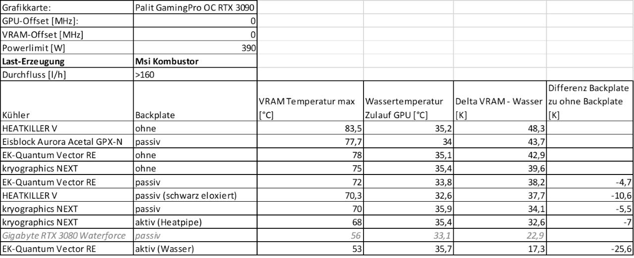 Kombustor Vergleich VRAM-Deltas Tabelle (1) klein.png