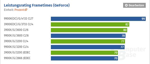 leistungsrating_geforce.PNG
