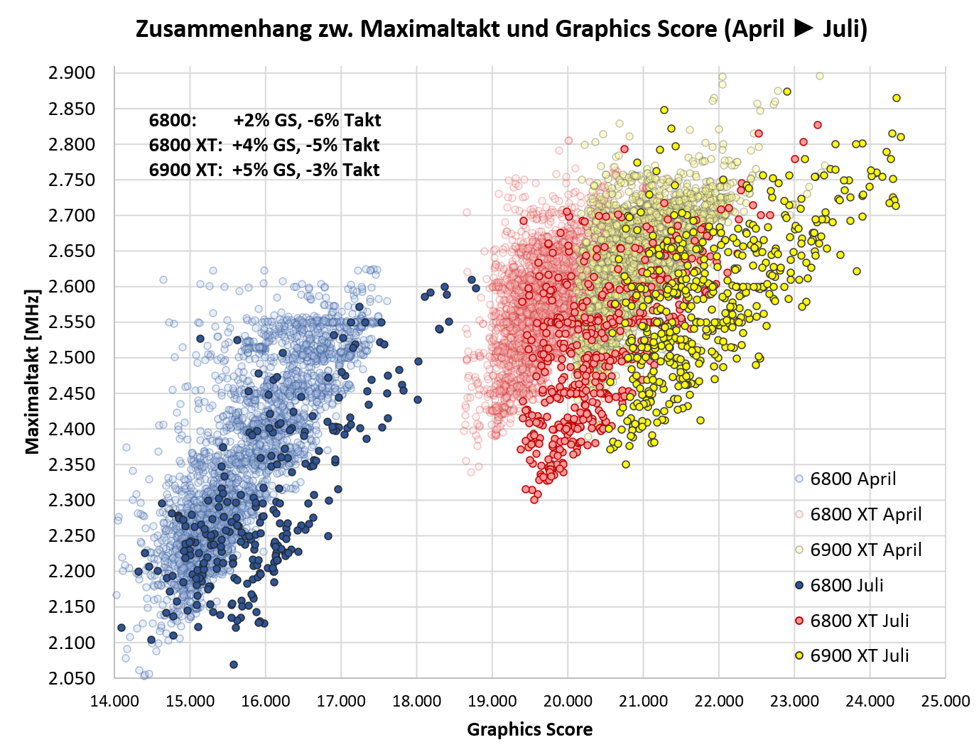Max Core Frequency - Graphics Score Update Juli.png