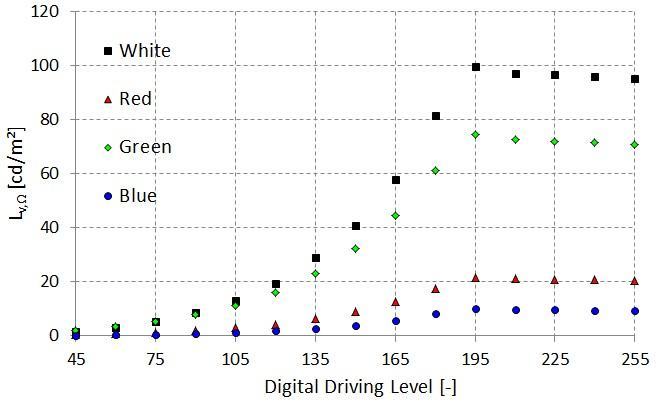 Measured-luminance-L-e-as-a-function-of-Digital-Driving-Level-DDL-for-red-DDL-0-0.jpg