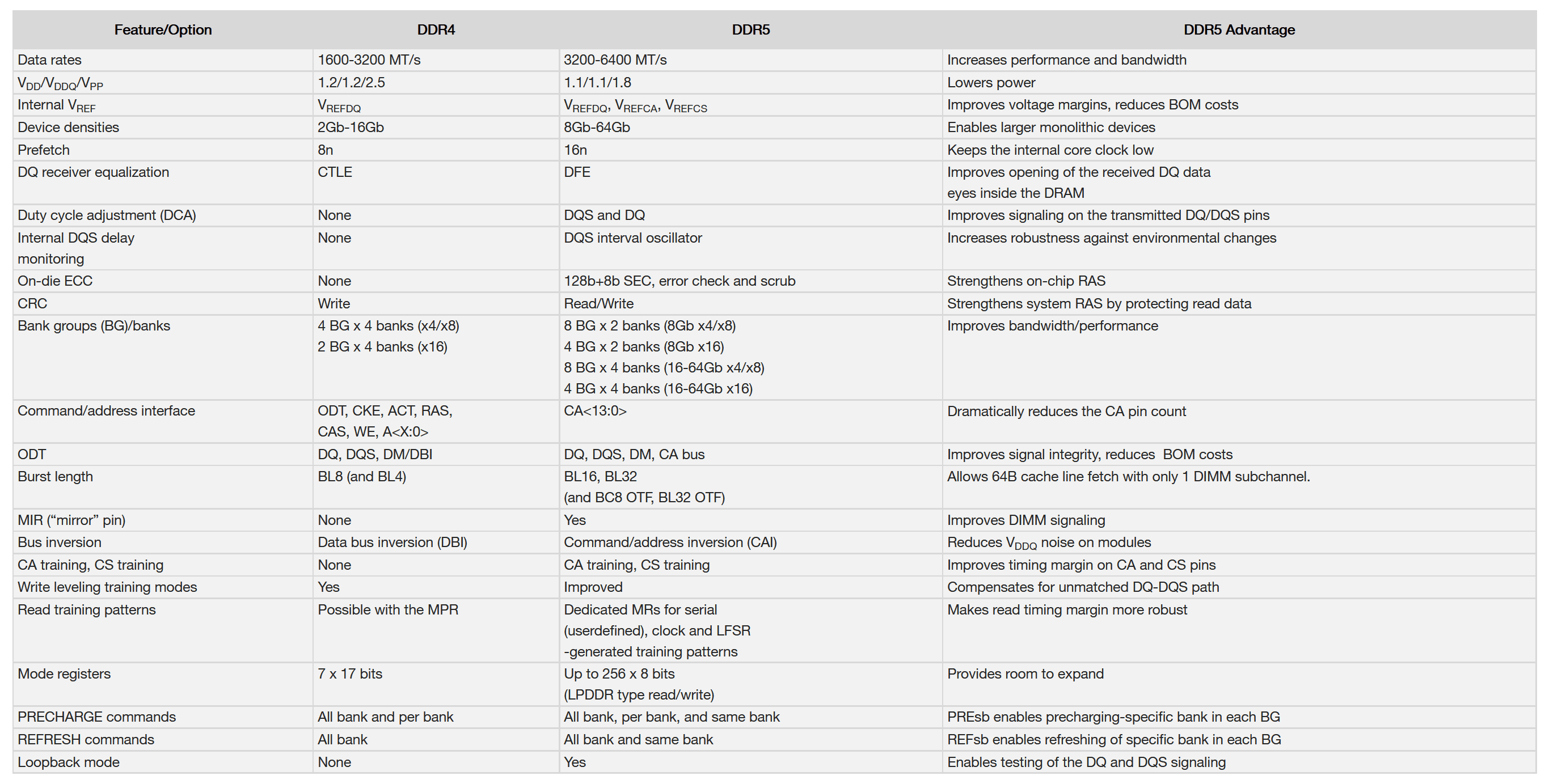 Micron DDR5 Table.png