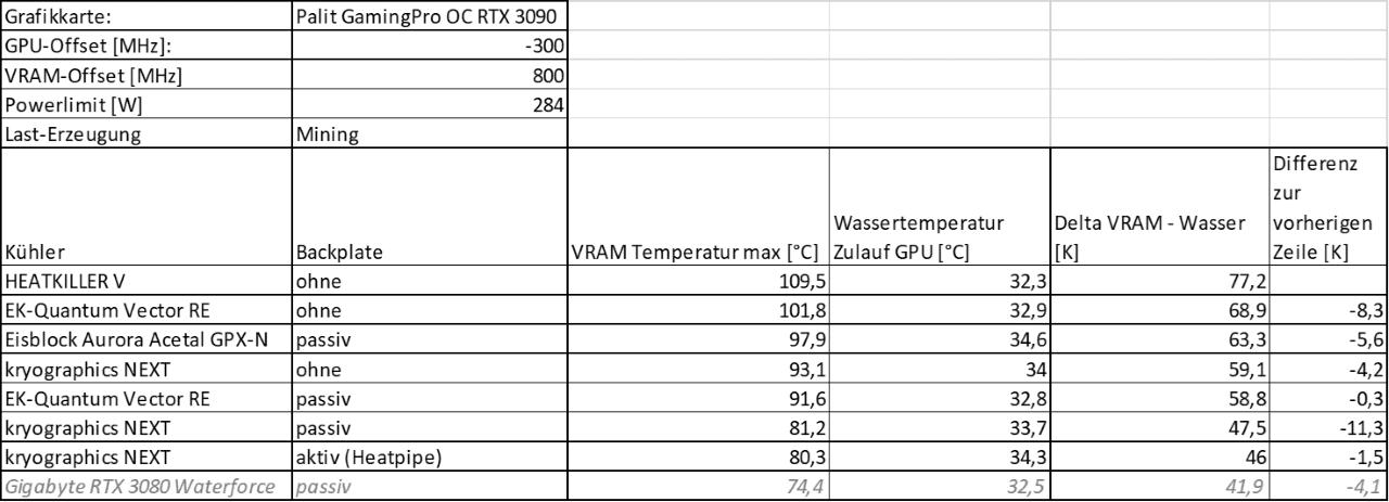 Mining Vergleich VRAM-Deltas Tabelle (4) klein.png