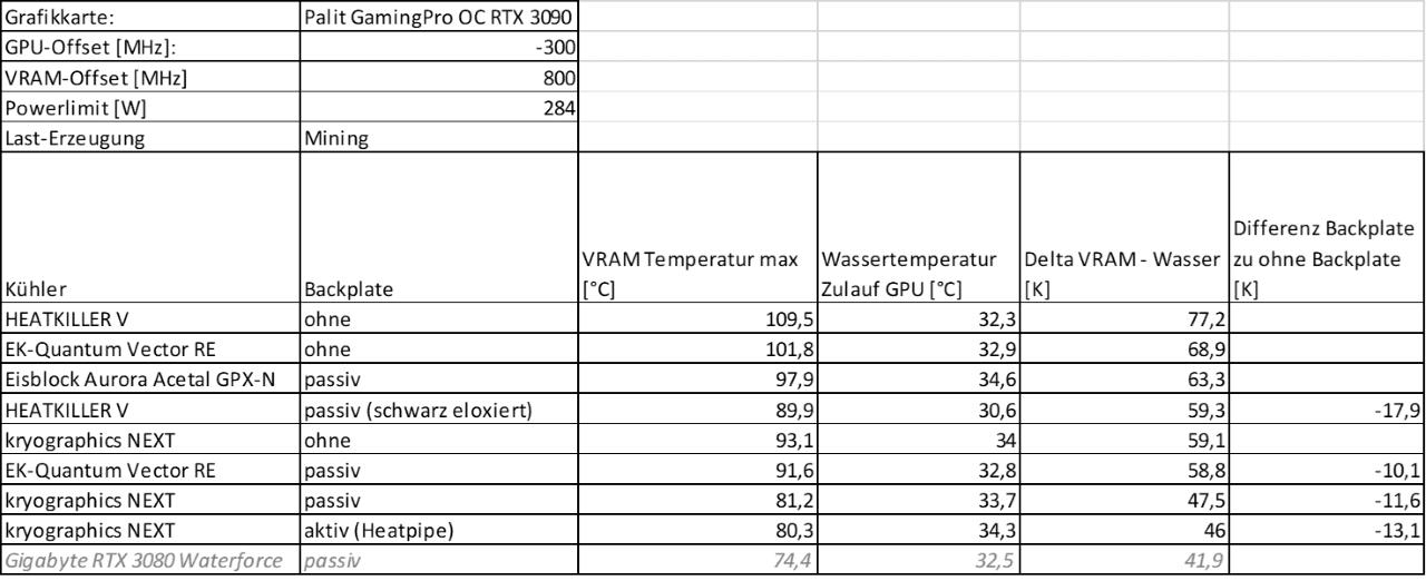 Mining Vergleich VRAM-Deltas Tabelle (5) V2 klein.png