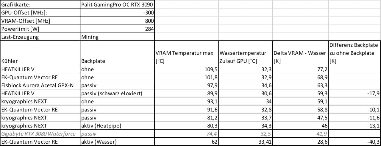 Mining Vergleich VRAM-Deltas Tabelle (6) klein.png
