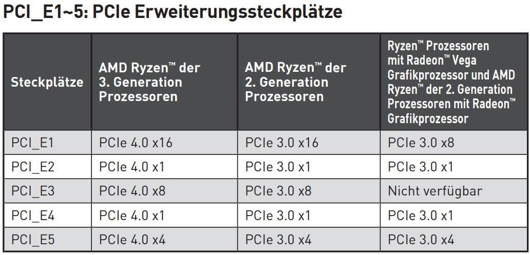 MSI MEG X570 Unify - PCIe Erweiterungssteckplätze.jpg