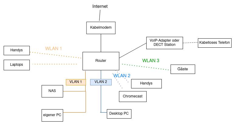 Netzwerk_Modem_Router_VLAN Diagram.png