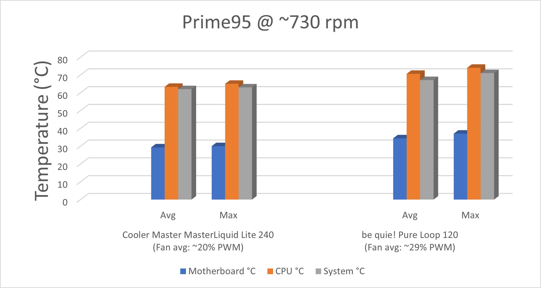 Prime95_730rpm.png