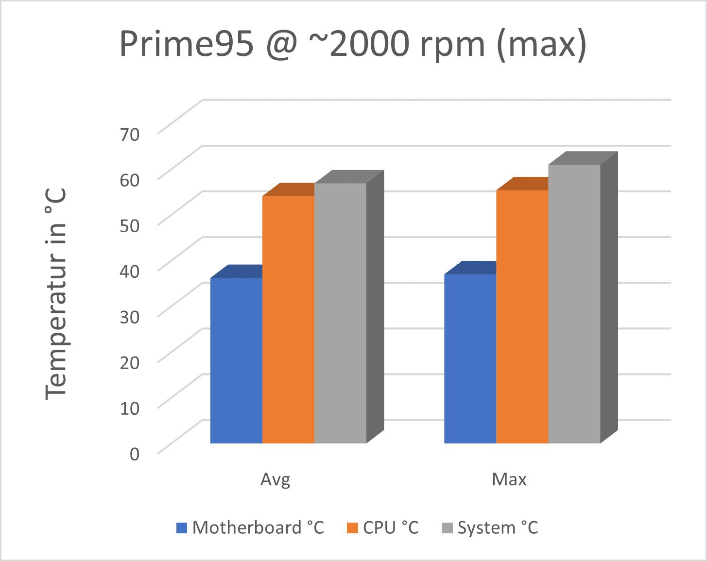 Prime95_max_rpm.png