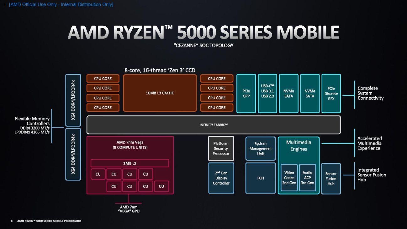 RYZEN_5000_Mobile_Cezanne_Blockdiagram.jpg