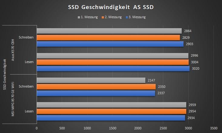 SSD-Geschw_Tab.jpg