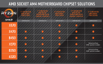 AMD-socket-am4-motherboard-ryzen-compatibility-chart.png