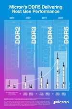 ddr5_micron_infographic.png
