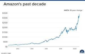 Amazon Wertentwicklung