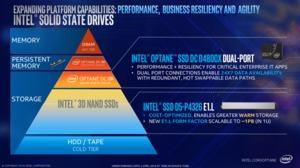 Intel Optane SSD DC P4800X Dual-Port