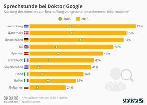 Sprechstunde bei Doktor Google - Infografik