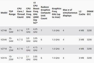 Ryzen Embedded V2000 im Vergleich