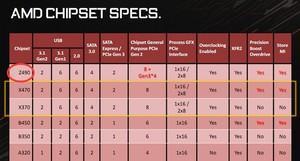 Gerücht zum Z490-Chipsatz von AMD