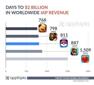 Apptopia - Pokémon GO knackt 2-Milliarden-US-Dollar
