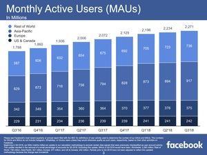 Facebook Quartalszahlen Q3 2018