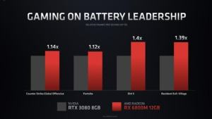 AMD Radeon RX 6000 Mobile