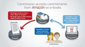 Amazon einigt sich mit der EU-Kommission zum E-Book-Vertrieb