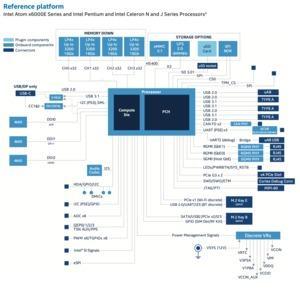 Intel Atom x6000E, Celeron N und J: Elkhart-Lake-Atoms mit Tremont-Kernen vorgestellt