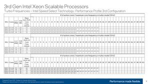 Intel 3. Generation Xeon Scalable (Ice Lake-SP) Turbo Tables