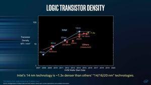 Intel TMG 2017 Meeting - Density