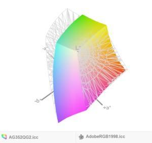 Vergleich zum Adobe-Farbraum