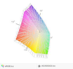 Vergleich zum sRGB-Farbraum