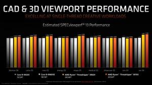 AMD Ryzen Threadripper der 3. Generation