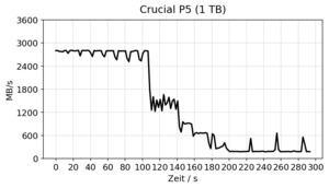 Crucial P5 1 TB