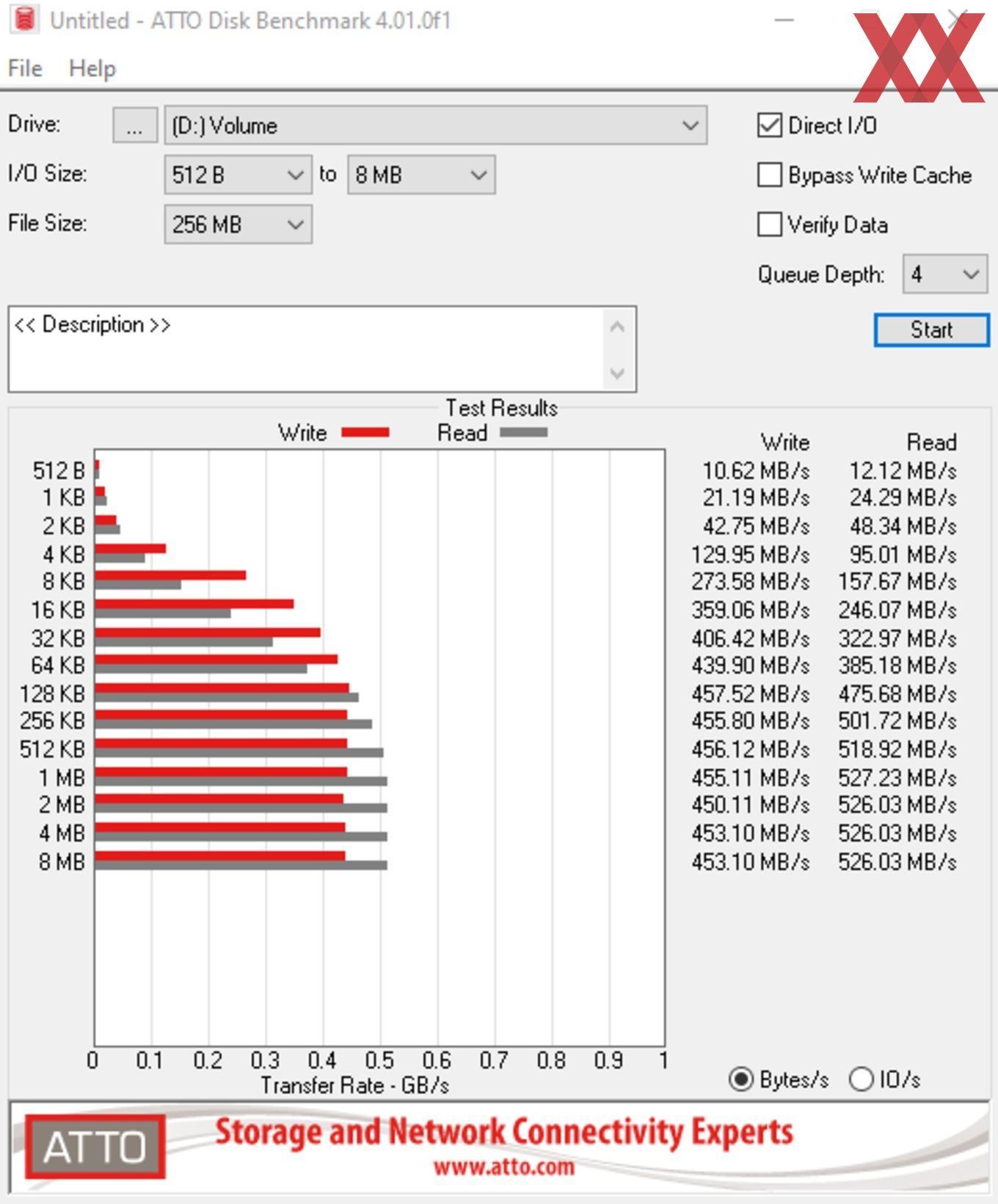 Die SATA-6GBit/s-Performance über den X570-Chipsatz.
