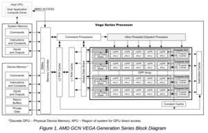 AMD Instruction Set Architecture zur Vega-Architektur