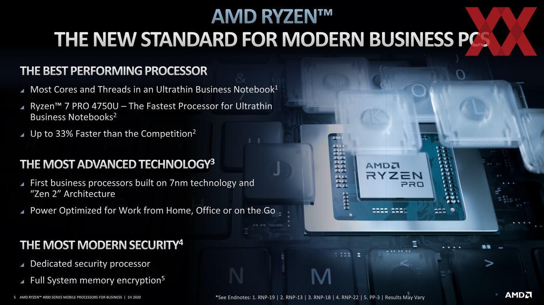 Ryzen Pro 4000 Serie