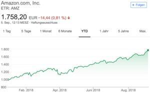 Amazon knackt als zweites Unternehmen die Billionen-Marke