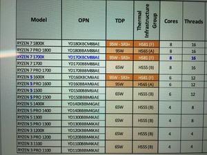 AMD RYZEN-Prozessoren mit TDP-Klassen und Kühler-Voraussetzungen