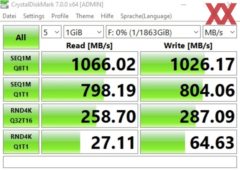 Die USB-3.2-Gen2-Performance über den Z490-Chipsatz.