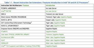 Intel 38. ISA-Manual mit Sapphire Rapids und Alder Lake