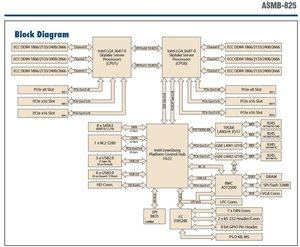Intel Skylake-SP Blockdiagramm und Task-Manager