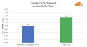 Cloudflare mit Benchmarks zum L3-Cache
