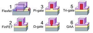 GAA-Transistor von Unisantis